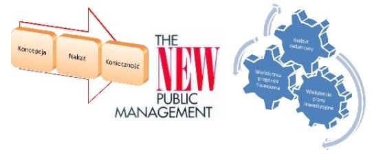 instrumenty wspomagania zarządzania